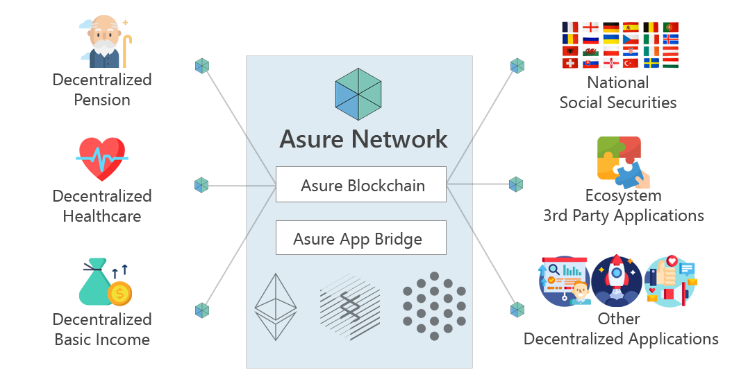 overview of asure blockchain, asure network, and asure ecosystem